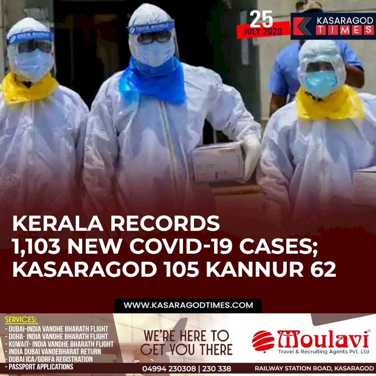 Kerala records 1,103 new COVID-19 cases; Kasaragod 105 Kannur 62