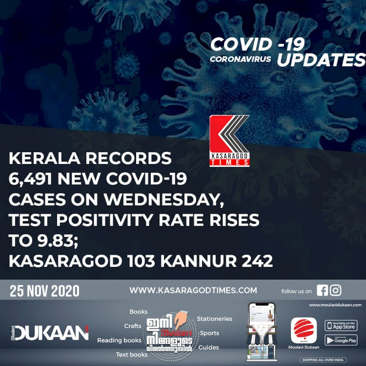 Kerala records 6,491 new COVID-19 cases on Wednesday, test positivity rate rises to 9.83; Kasaragod 103 Kannur 242