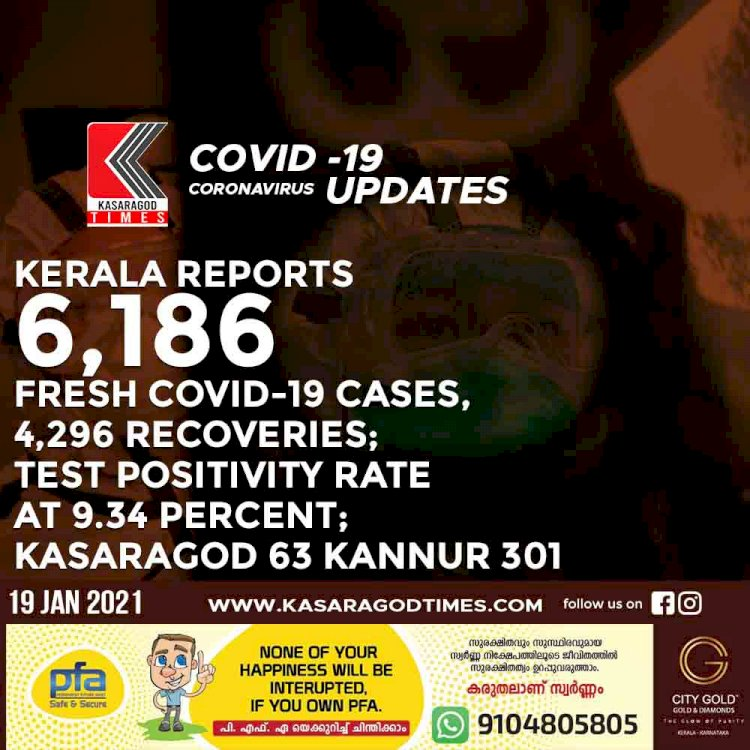 Kerala reports  6,186 fresh Covid-19 cases, 4,296 recoveries; test positivity rate at 9.34 percent;kasaragod 63 kannur 301