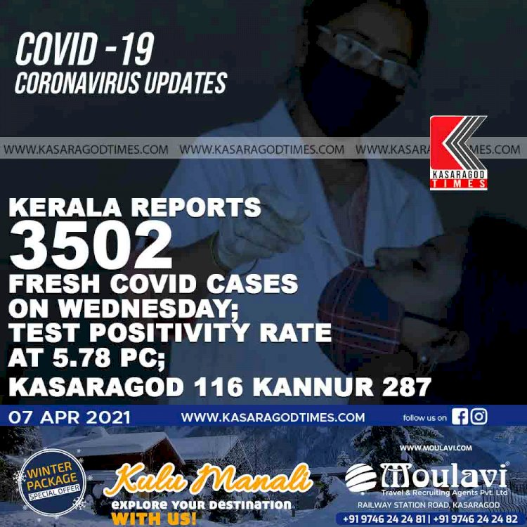 Kerala reports 3502 fresh Covid cases  on Wednesday;  test positivity rate  at 5.78 pc; kasaragod 116 kannur 287