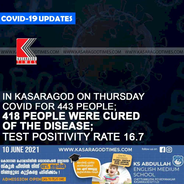 in kasaragod on thursday  covid for 443 people; 418 people were cured of the disease; test positivity rate 16.7
